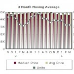 Cambrian Homes Market Report April 2, 2011