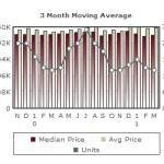 Campbell Real Estate – Market Report – April 2, 2011