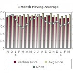 Willow Glen Homes Market Report – April 2011
