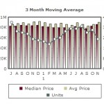 Almaden Homes | Market Report December 2011