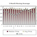 Almaden Homes – 2011 Year End Market Report