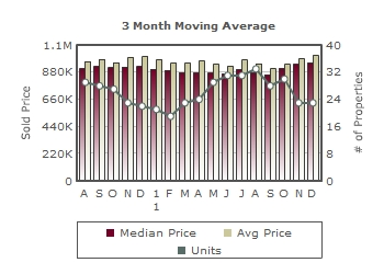 Almaden Homes Prices and Sales