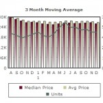 Blossom Valley Homes – 2011 Year End Market Report