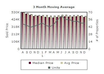 Blossom Valley Homes Prices and Sales