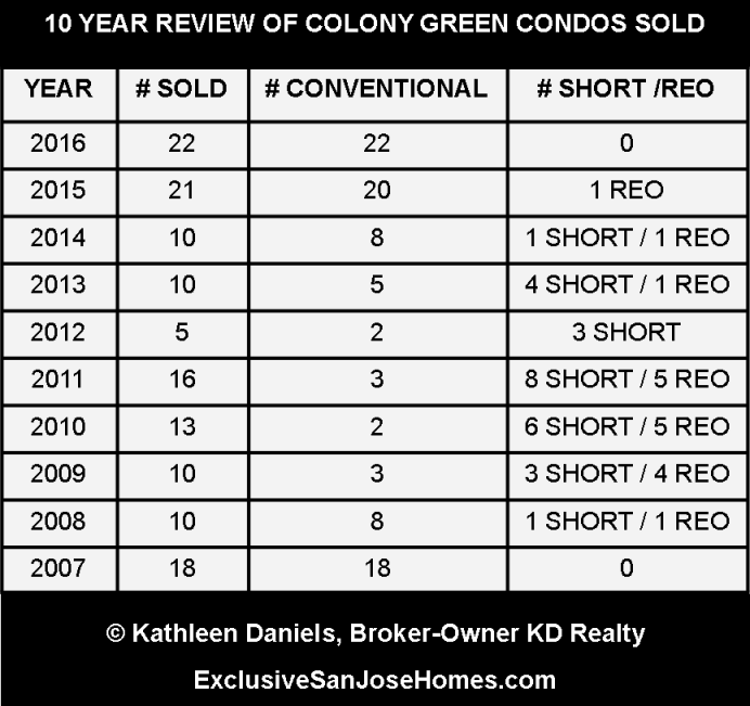 Chart showing number of Colony Green condos sold 2007 through 2016
